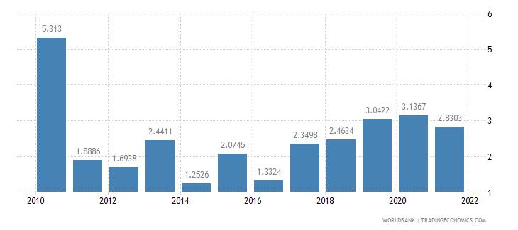 mozambique short term debt percent of total external debt wb data