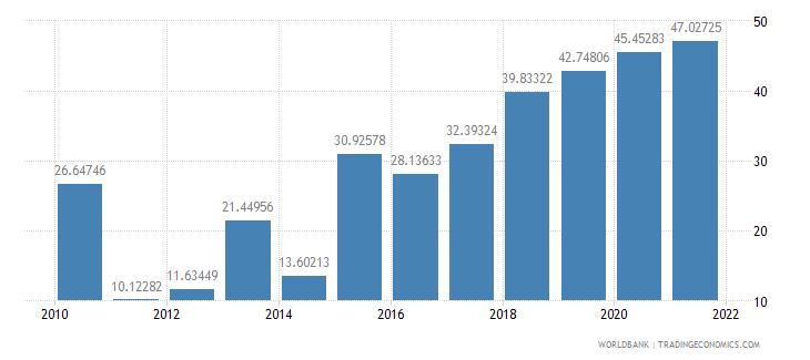 mozambique short term debt percent of total reserves wb data