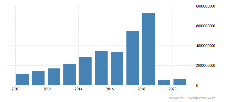 mozambique social contributions current lcu wb data