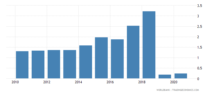 mozambique social contributions percent of revenue wb data