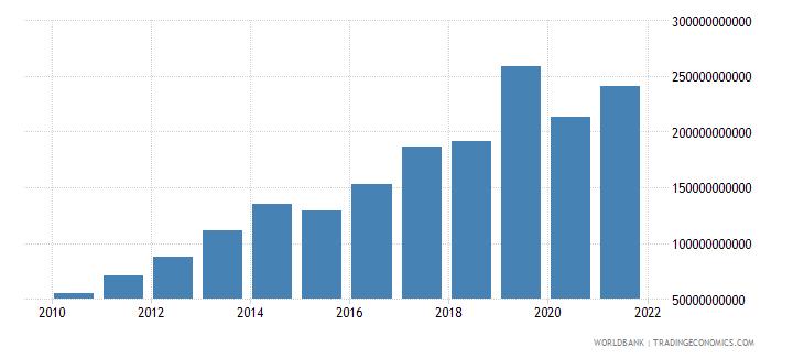 mozambique tax revenue current lcu wb data