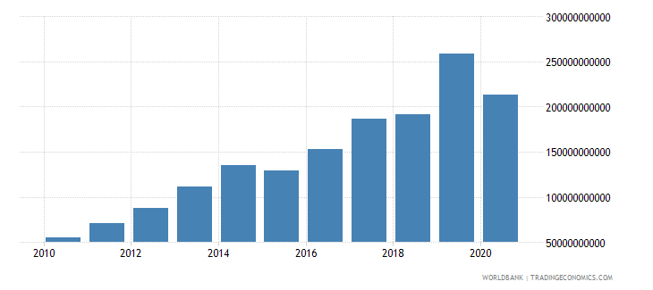 mozambique tax revenue current lcu wb data