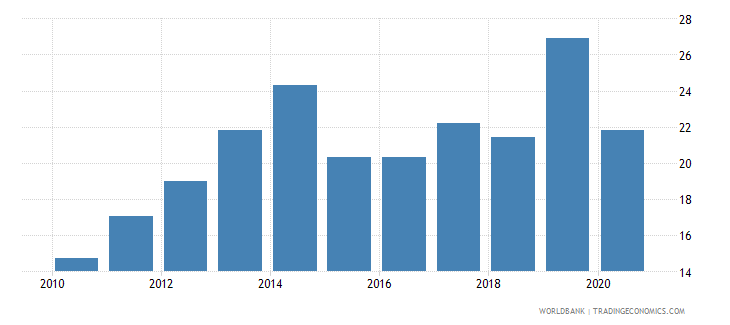 mozambique tax revenue percent of gdp wb data