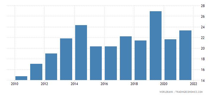 mozambique tax revenue percent of gdp wb data
