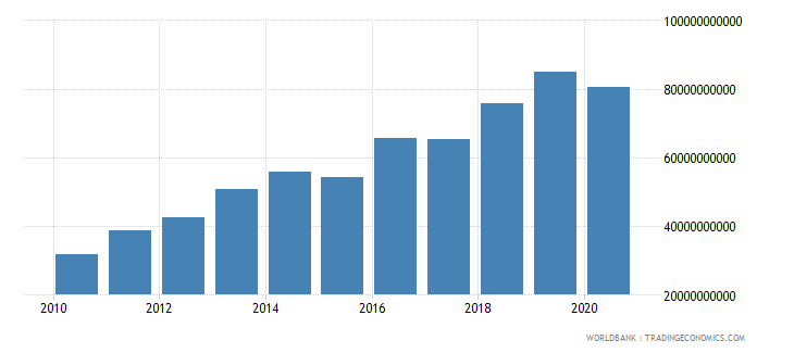mozambique taxes on goods and services current lcu wb data