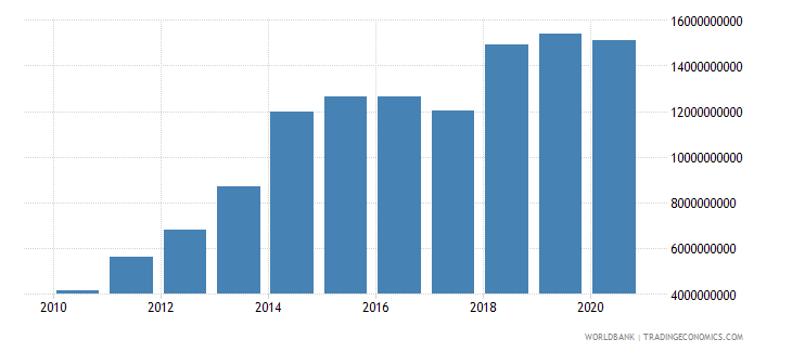mozambique taxes on international trade current lcu wb data