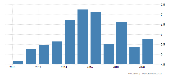 mozambique taxes on international trade percent of revenue wb data
