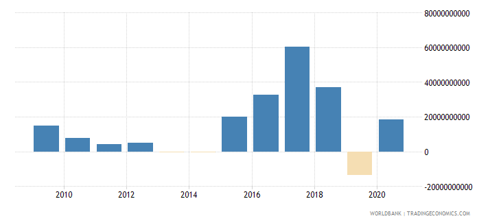 mozambique terms of trade adjustment constant lcu wb data