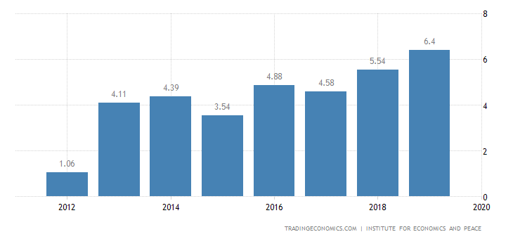 Mozambique Terrorism Index