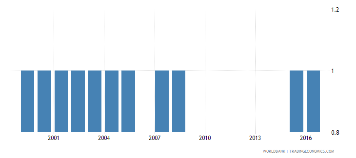 mozambique theoretical duration of post secondary non tertiary education years wb data