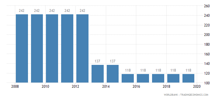 mozambique time required to build a warehouse days wb data