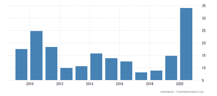 mozambique total debt service percent of exports of goods services and income wb data