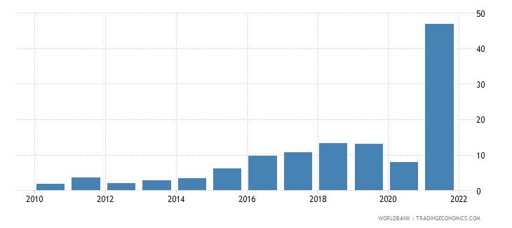 mozambique total debt service percent of gni wb data