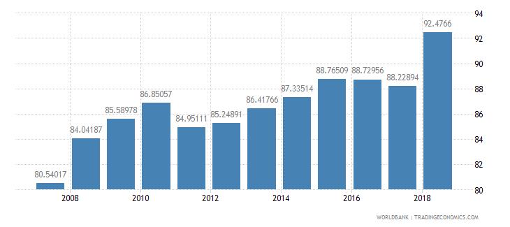 mozambique total enrollment primary female percent net wb data