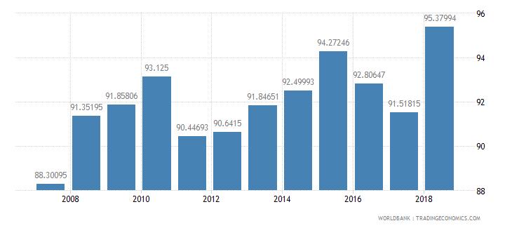 mozambique total enrollment primary male percent net wb data