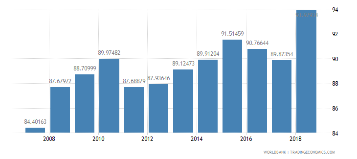 mozambique total enrollment primary percent net wb data