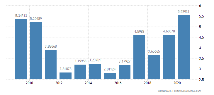 mozambique total reserves in months of imports wb data