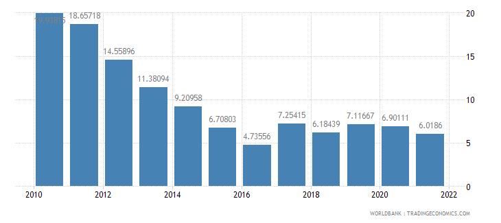 mozambique total reserves percent of total external debt wb data