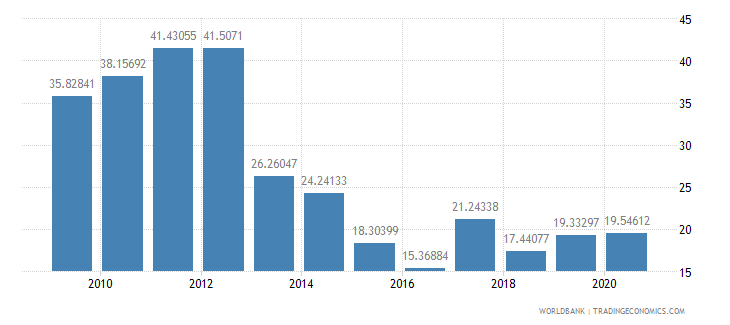 mozambique total reserves percent of total external debt wb data