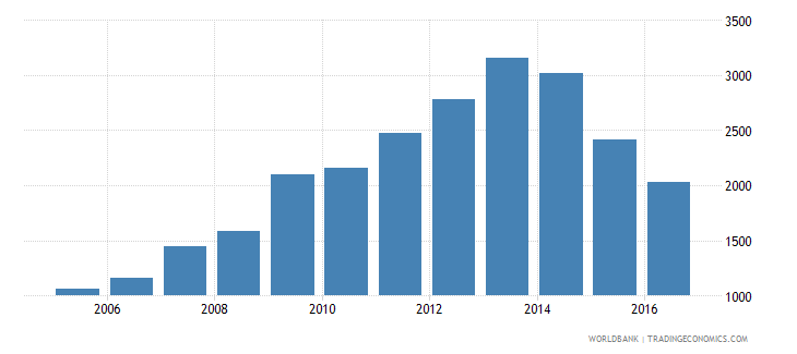 mozambique total reserves wb data