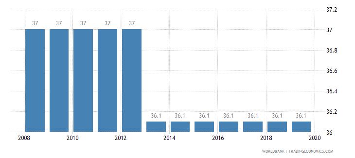 mozambique total tax rate percent of profit wb data