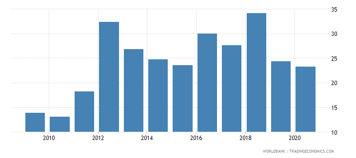 mozambique trade in services percent of gdp wb data
