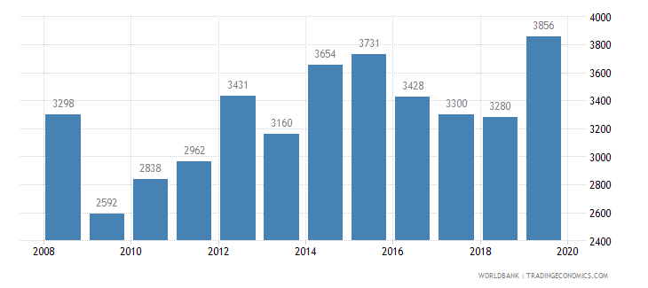 mozambique trademark applications total wb data
