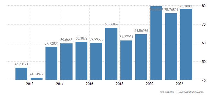 mozambique transport services percent of service exports bop wb data