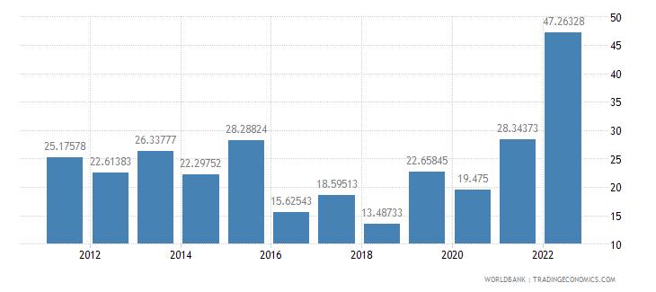 mozambique transport services percent of service imports bop wb data