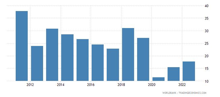 mozambique travel services percent of service exports bop wb data