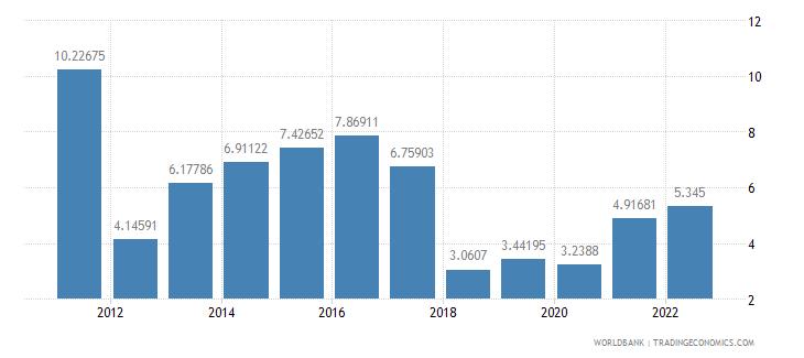 mozambique travel services percent of service imports bop wb data