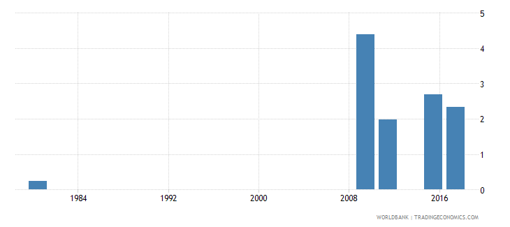 mozambique uis mean years of schooling of the population age 25 female wb data
