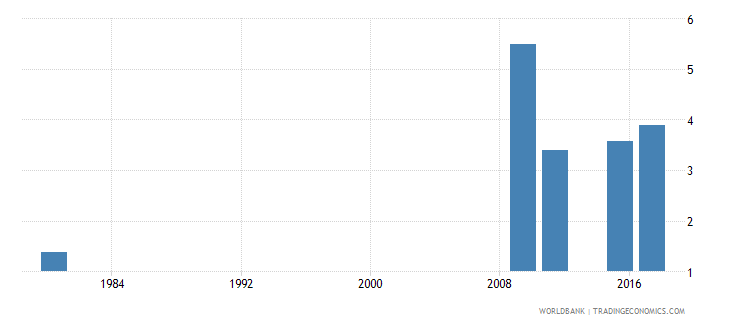 mozambique uis mean years of schooling of the population age 25 male wb data