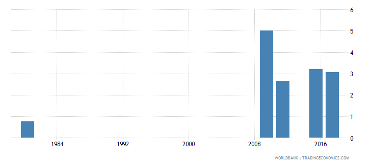 mozambique uis mean years of schooling of the population age 25 total wb data