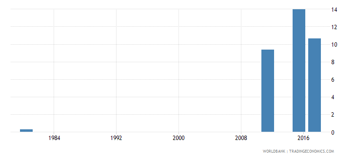 mozambique uis percentage of population age 25 with at least completed lower secondary education isced 2 or higher female wb data