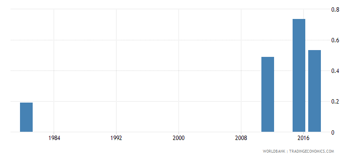 mozambique uis percentage of population age 25 with at least completed lower secondary education isced 2 or higher gender parity index wb data