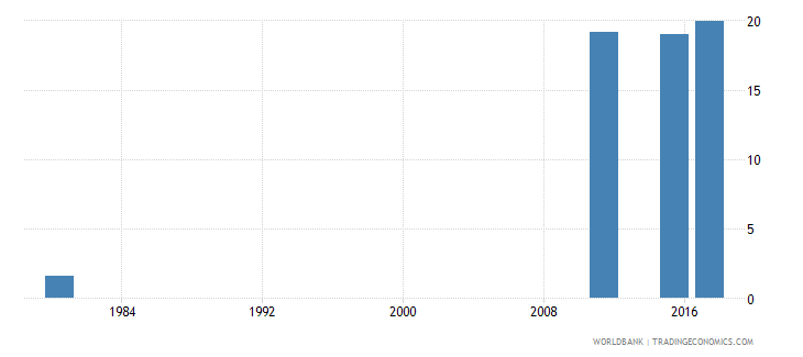 mozambique uis percentage of population age 25 with at least completed lower secondary education isced 2 or higher male wb data