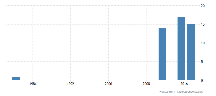 mozambique uis percentage of population age 25 with at least completed lower secondary education isced 2 or higher total wb data