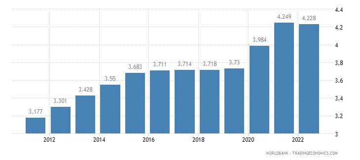 mozambique unemployment female percent of female labor force wb data