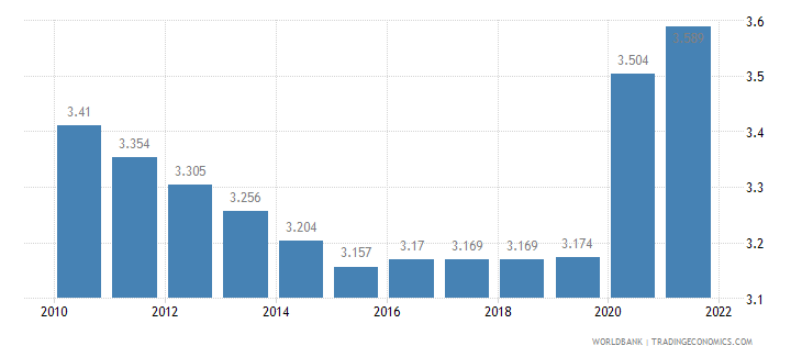 mozambique unemployment male percent of male labor force wb data