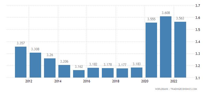 mozambique unemployment male percent of male labor force wb data
