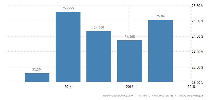Mozambique Unemployment Rate