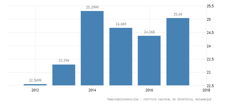Mozambique Unemployment Rate