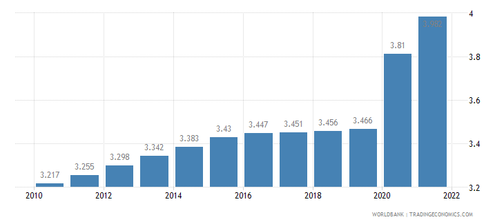 mozambique unemployment total percent of total labor force wb data