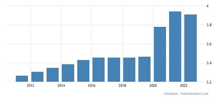 mozambique unemployment total percent of total labor force wb data