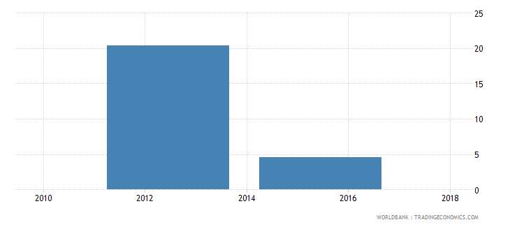 mozambique unemployment with advanced education male wb data
