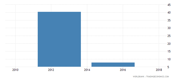 mozambique unemployment youth male percent of male labor force ages 15 24 national estimate wb data