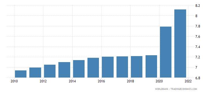 mozambique unemployment youth total percent of total labor force ages 15 24 modeled ilo estimate wb data