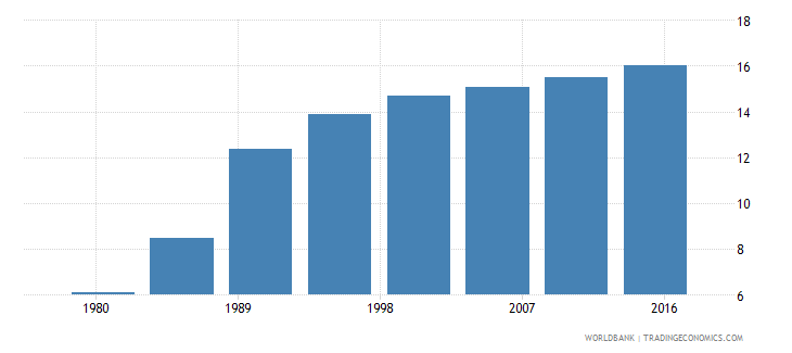 mozambique urban population female percent of total wb data