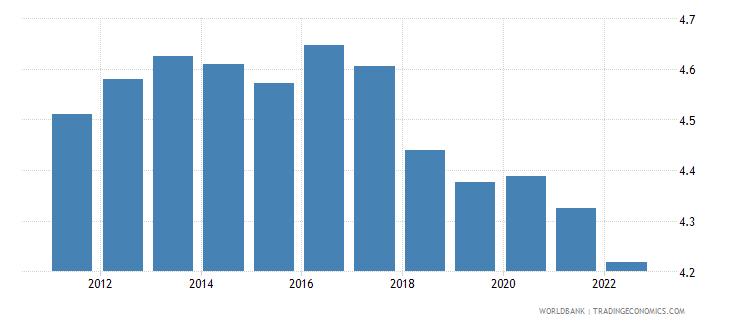 mozambique urban population growth annual percent wb data